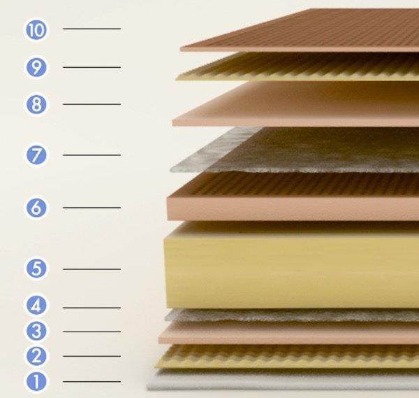 Corte interior capas colchón Flex Duocell Visco